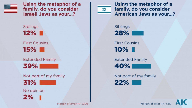 AJC 2018 Survey of American & Israeli Jewish Opinion